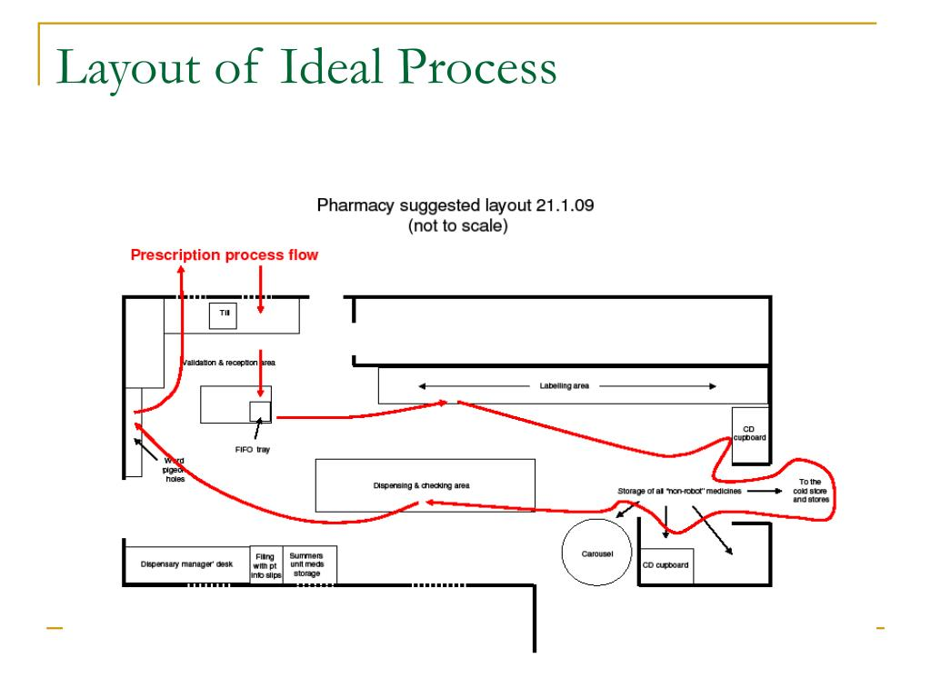Layout of Ideal Process