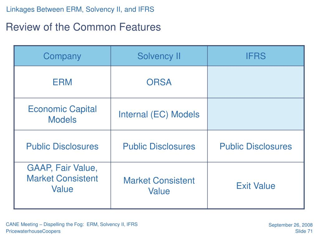 Linkages Between ERM, Solvency II, and IFRS
