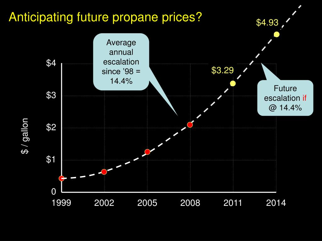 Anticipating future propane prices?