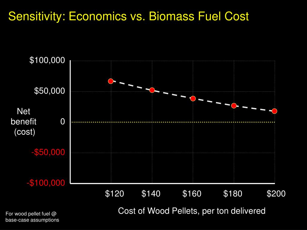 Sensitivity: Economics vs. Biomass Fuel Cost