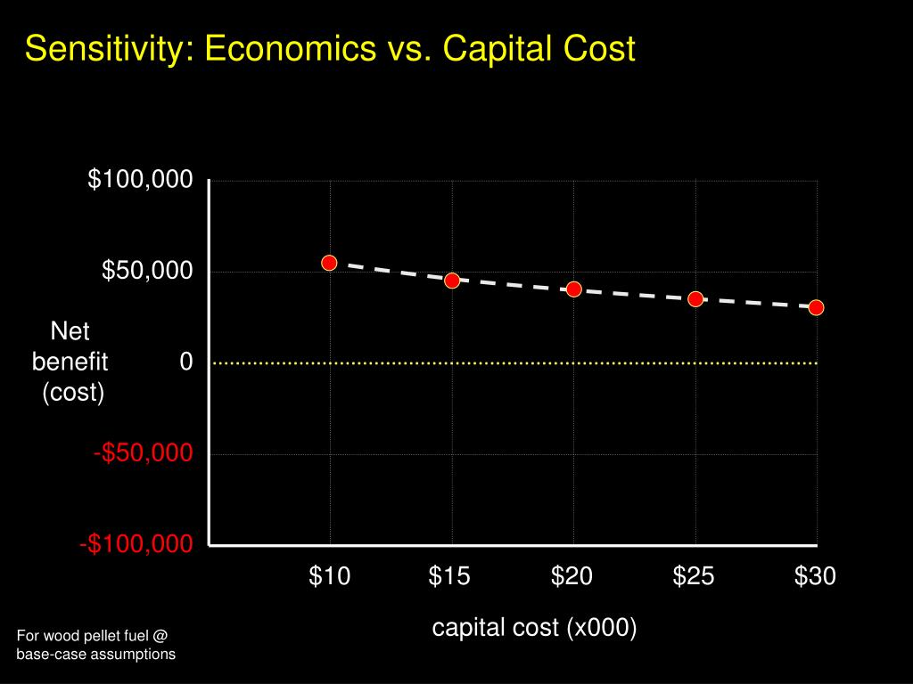 Sensitivity: Economics vs. Capital Cost