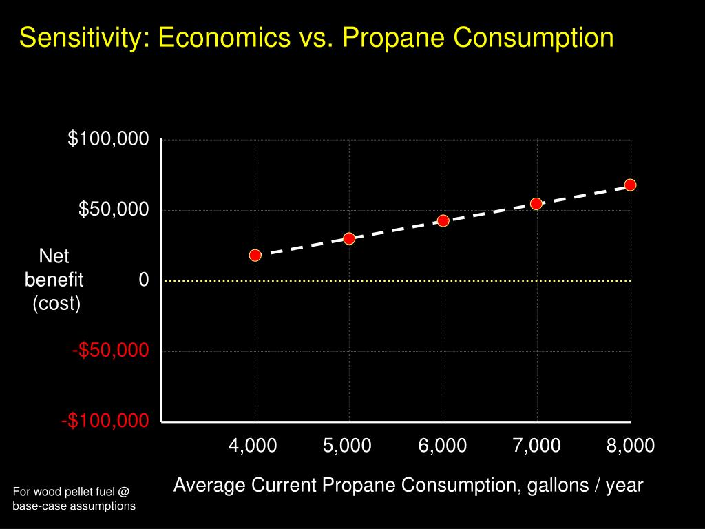 Sensitivity: Economics vs. Propane Consumption