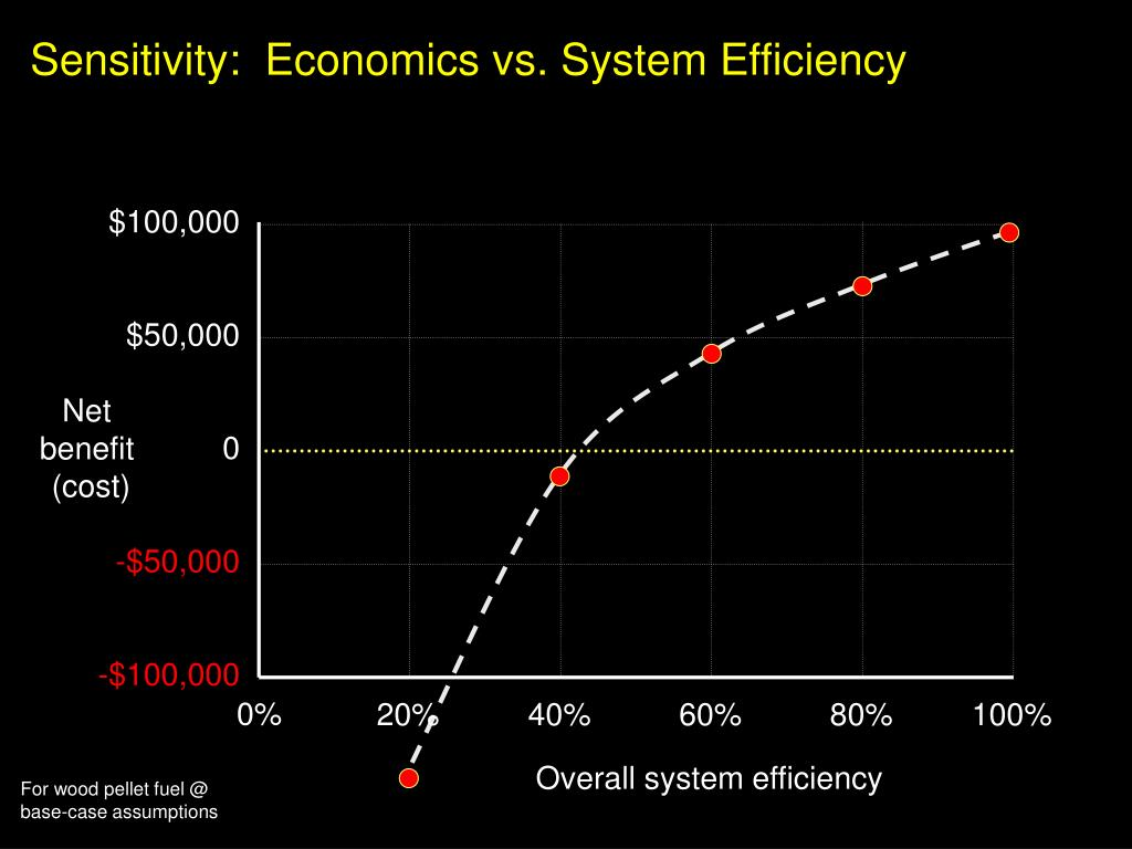 Sensitivity:  Economics vs. System Efficiency