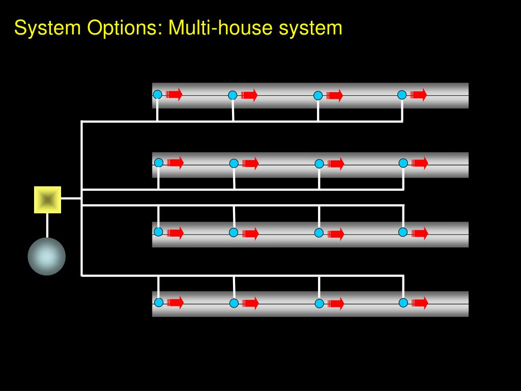 System Options: Multi-house system