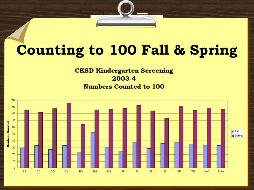 Counting to 100 Fall & Spring