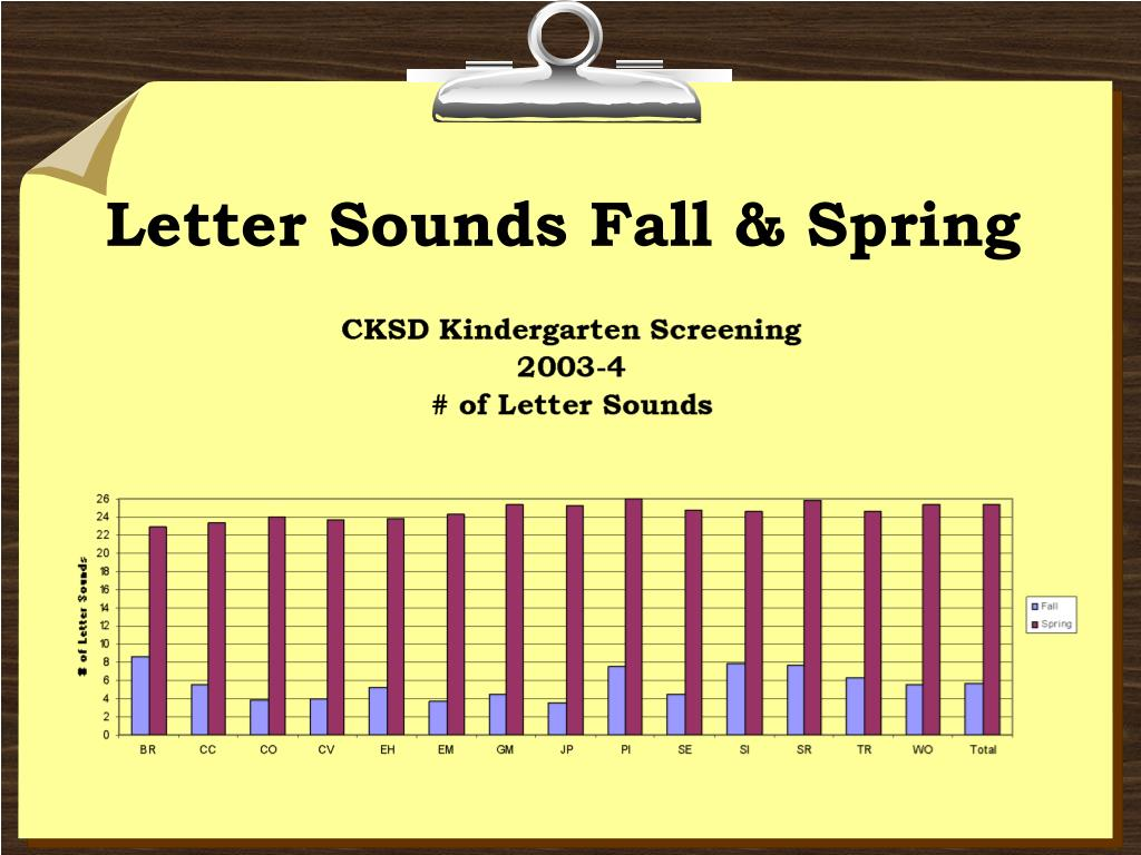 Letter Sounds Fall & Spring