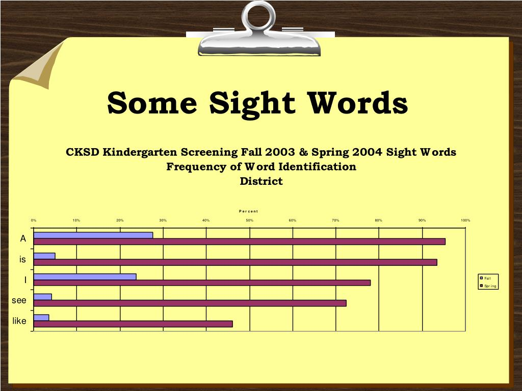 Some Sight Words