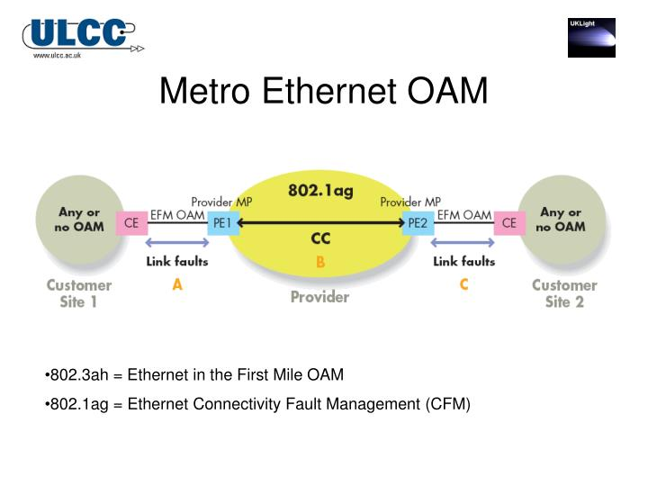 Metro Ethernet OAM