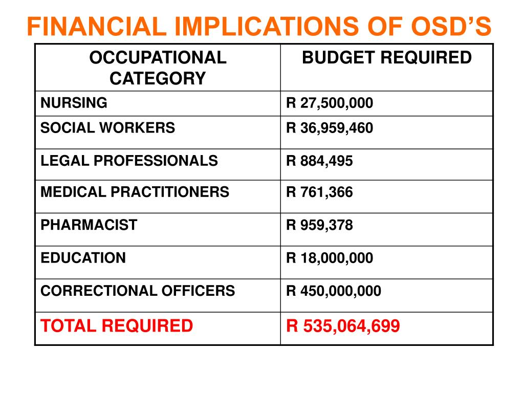 FINANCIAL IMPLICATIONS OF OSD'S