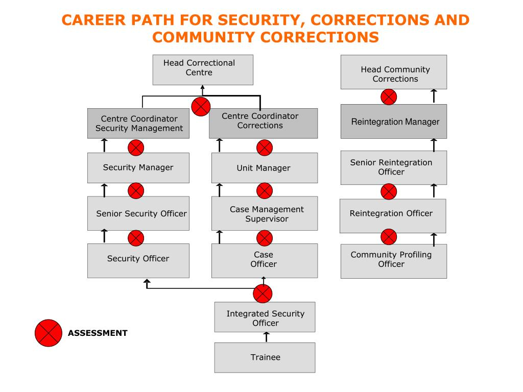 CAREER PATH FOR SECURITY, CORRECTIONS AND COMMUNITY CORRECTIONS