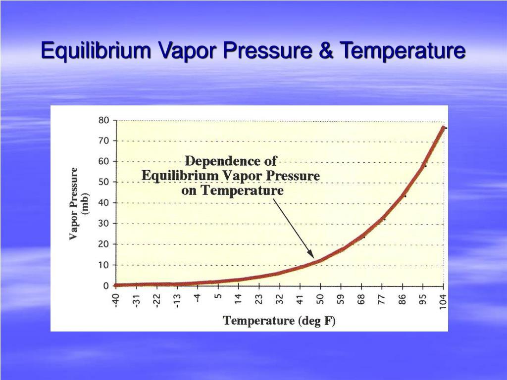 Equilibrium Vapor Pressure & Temperature