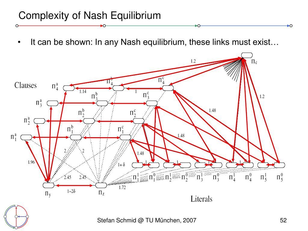 Complexity of Nash Equilibrium