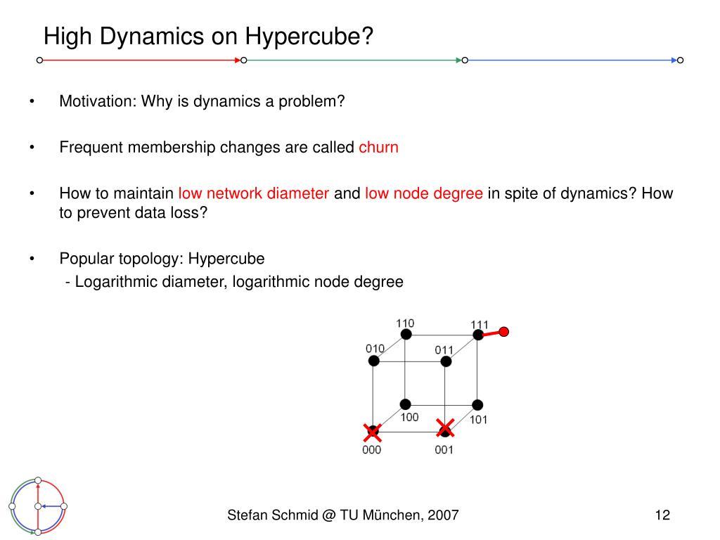 High Dynamics on Hypercube?