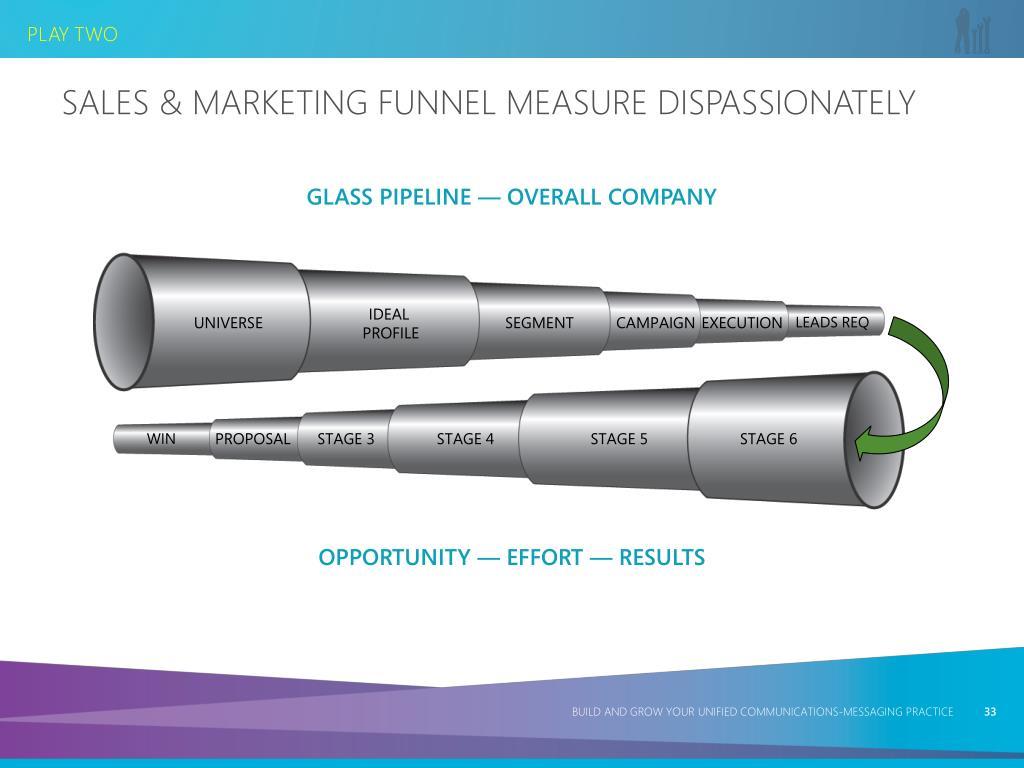 Sales & Marketing Funnel Measure Dispassionately