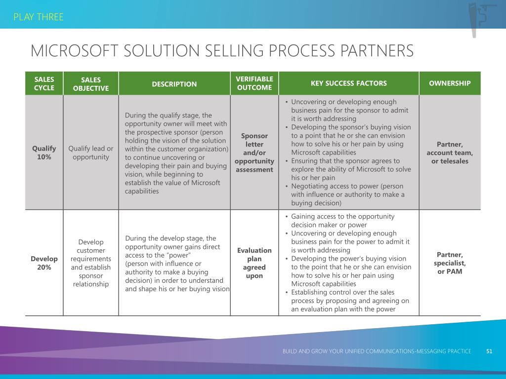 Microsoft Solution Selling Process Partners