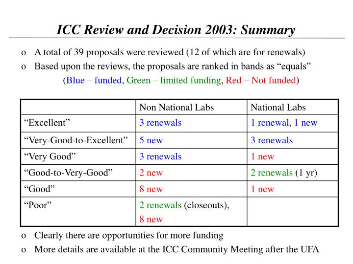 ICC Review and Decision 2003: Summary