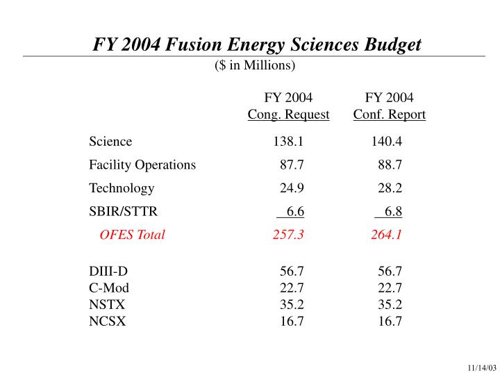 FY 2004 Fusion Energy Sciences Budget