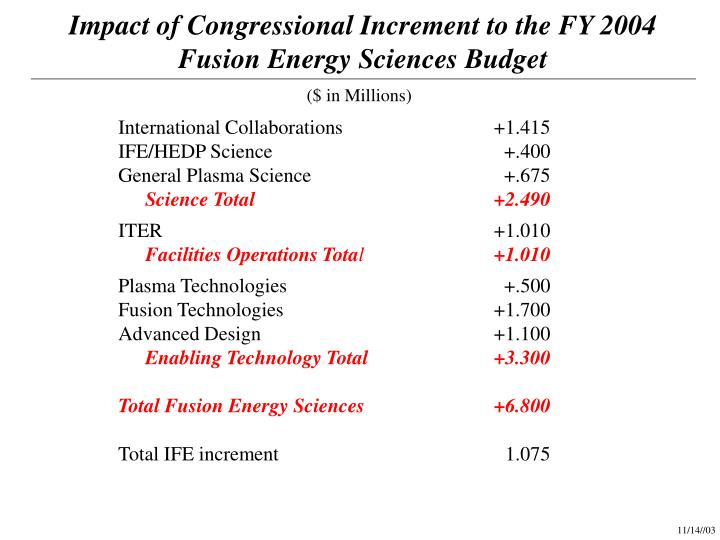 Impact of Congressional Increment to the FY 2004 Fusion Energy Sciences Budget