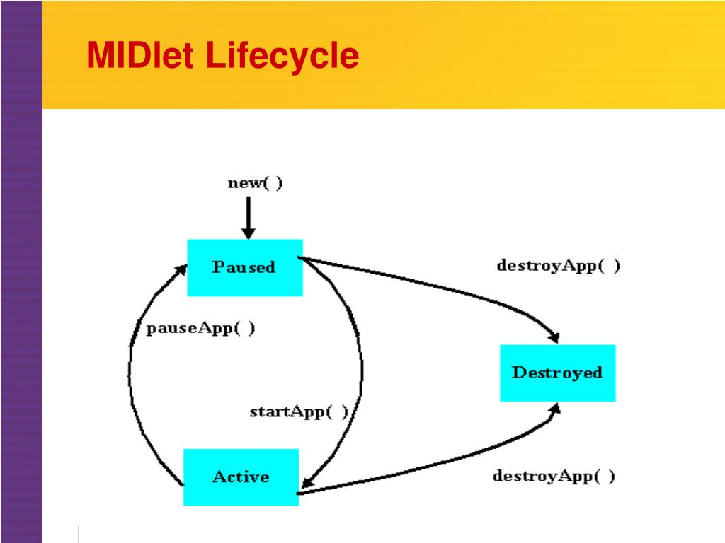MIDlet Lifecycle