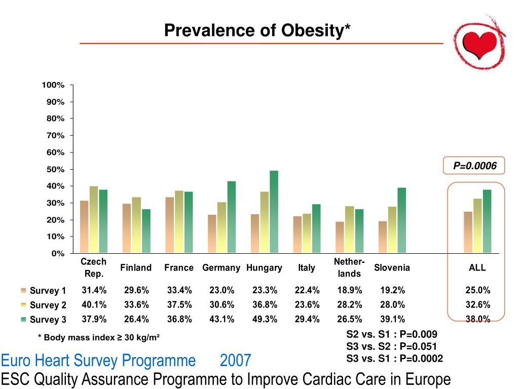Prevalence of Obesity*