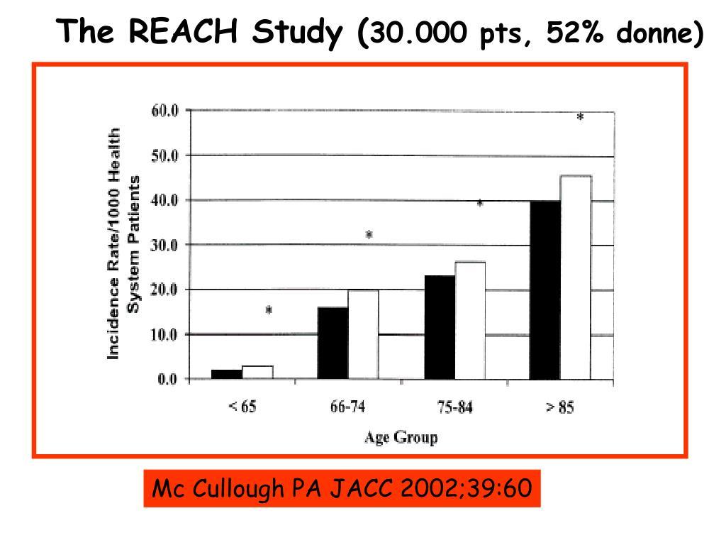 The REACH Study (
