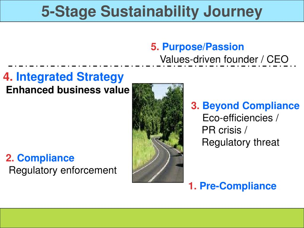 5-Stage Sustainability Journey