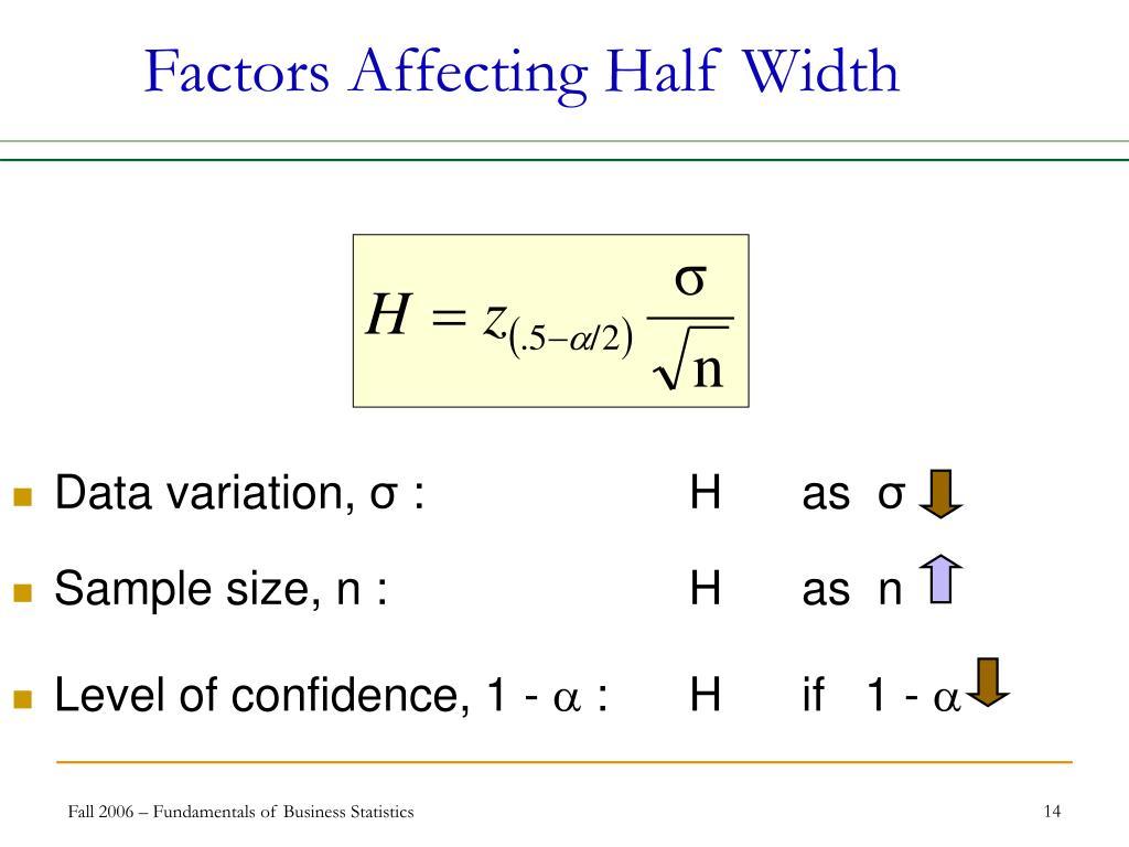 Factors Affecting Half Width