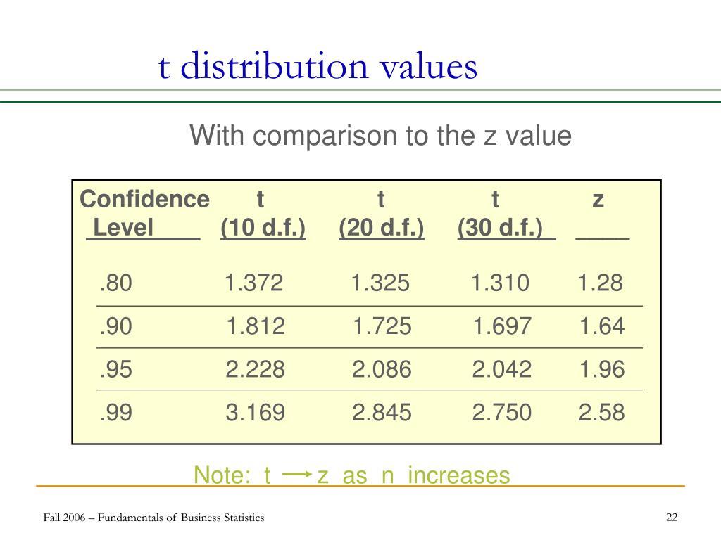 t distribution values