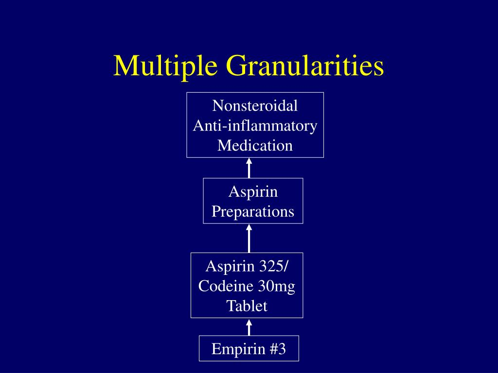 Nonsteroidal  Anti-inflammatory Medication