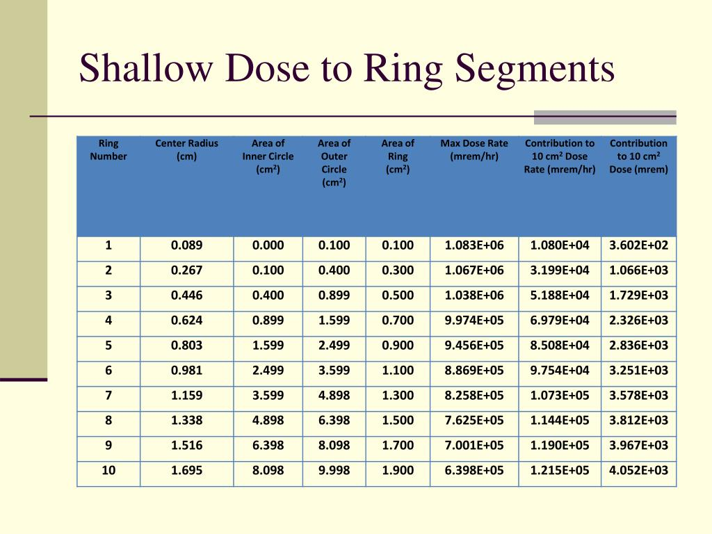 Shallow Dose to Ring Segments