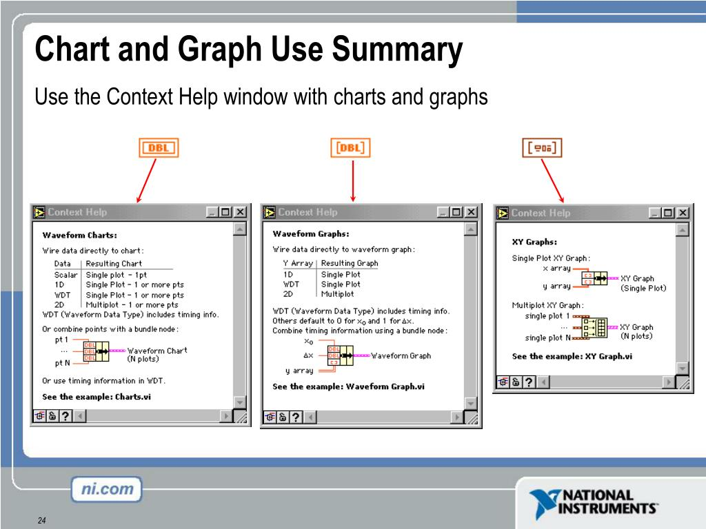 Chart and Graph Use Summary