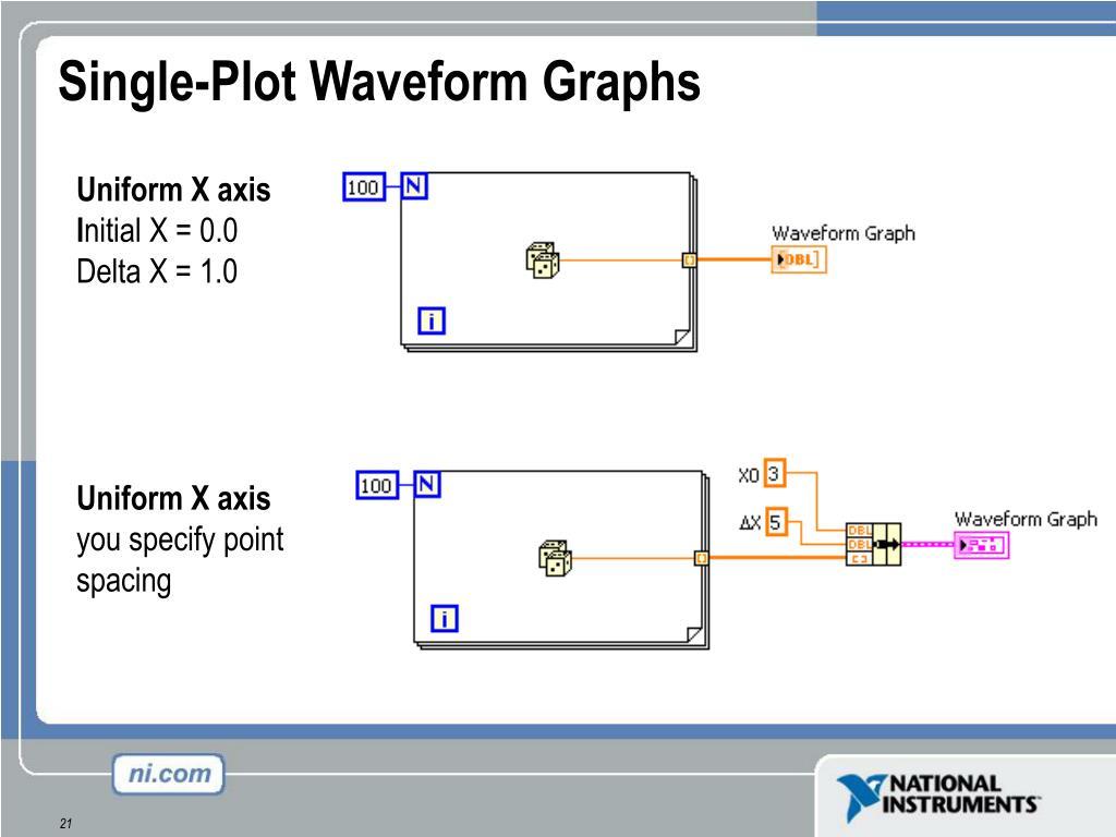 Single-Plot Waveform Graphs