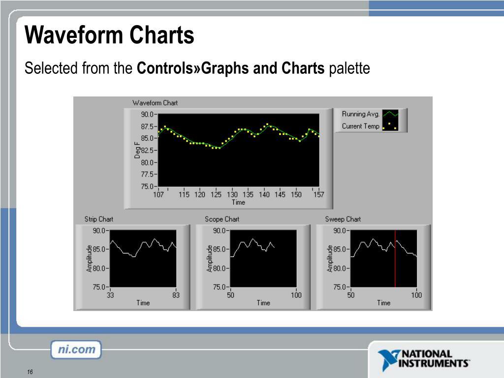 Waveform Charts