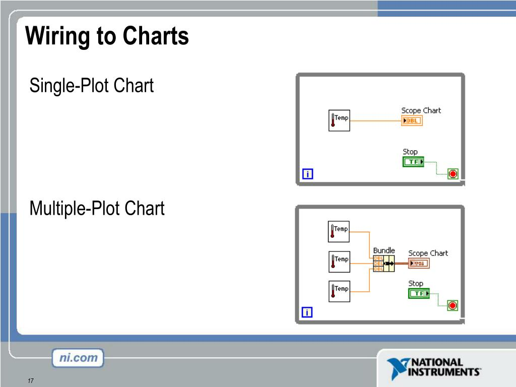 Wiring to Charts