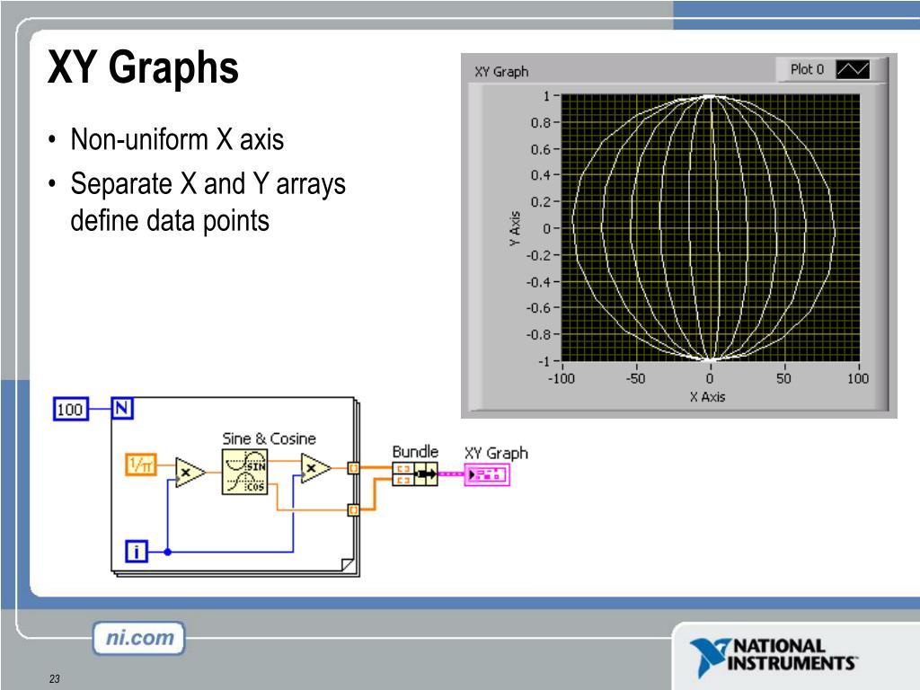 XY Graphs