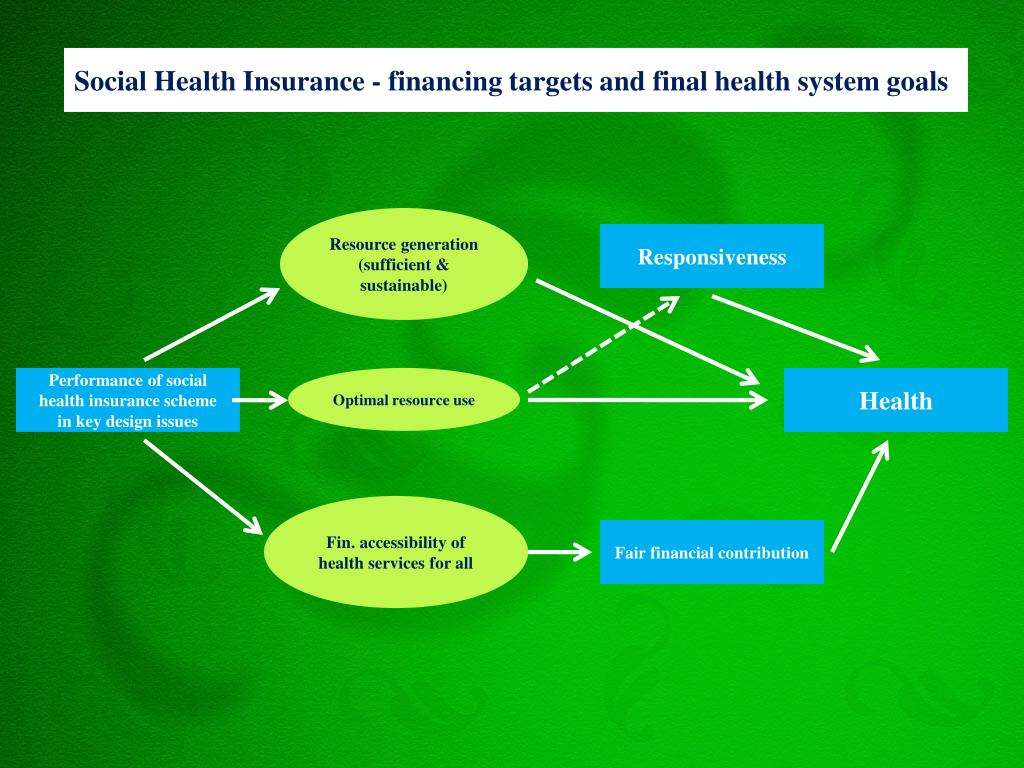 Social Health Insurance - financing targets and final health system goals