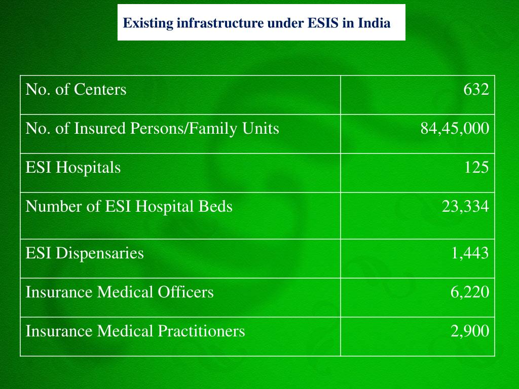 Existing infrastructure under ESIS in India