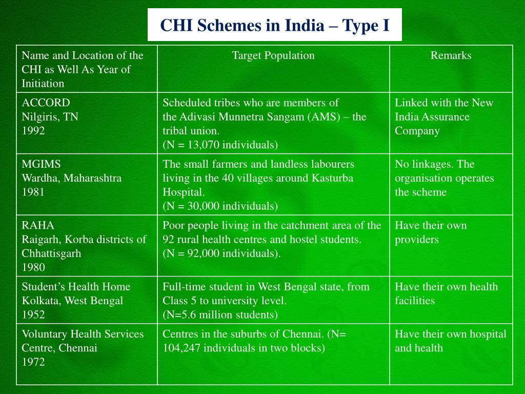 CHI Schemes in India – Type I