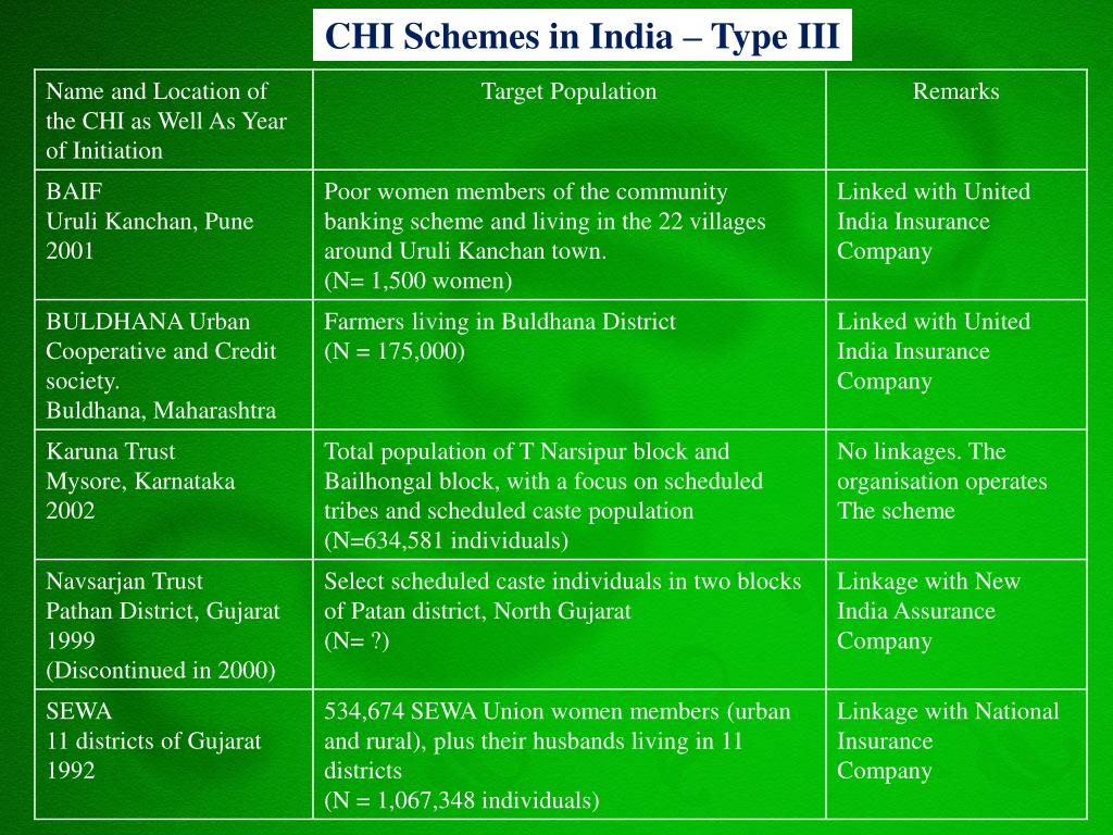 CHI Schemes in India – Type III
