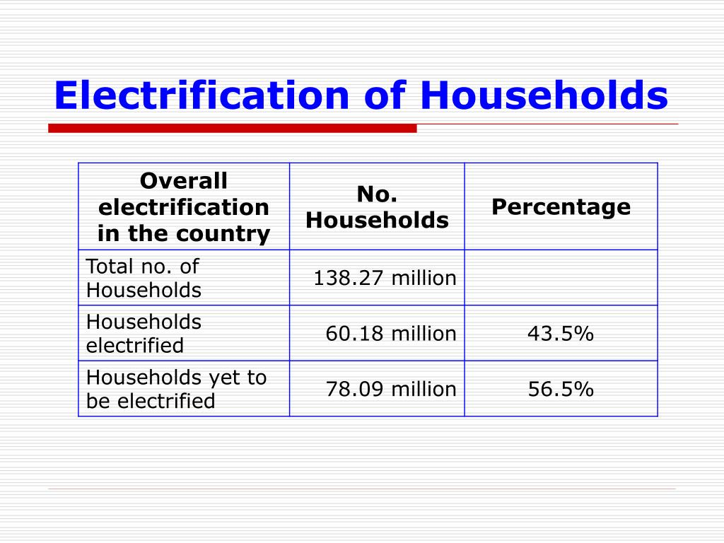 Electrification of Households