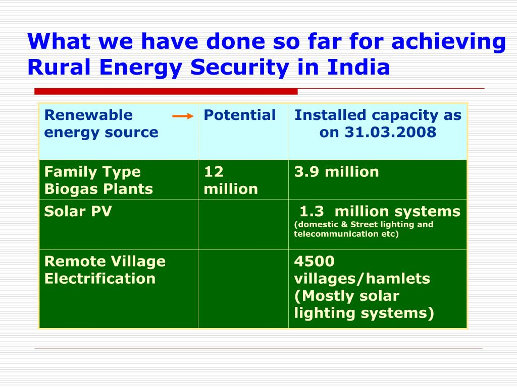 What we have done so far for achieving Rural Energy Security in India