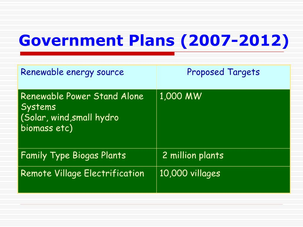 Government Plans (2007-2012)