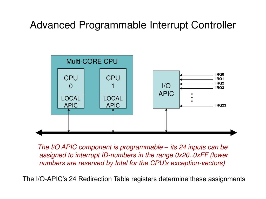 Advanced Programmable Interrupt Controller