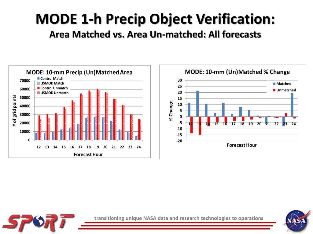 MODE 1-h Precip Object Verification: