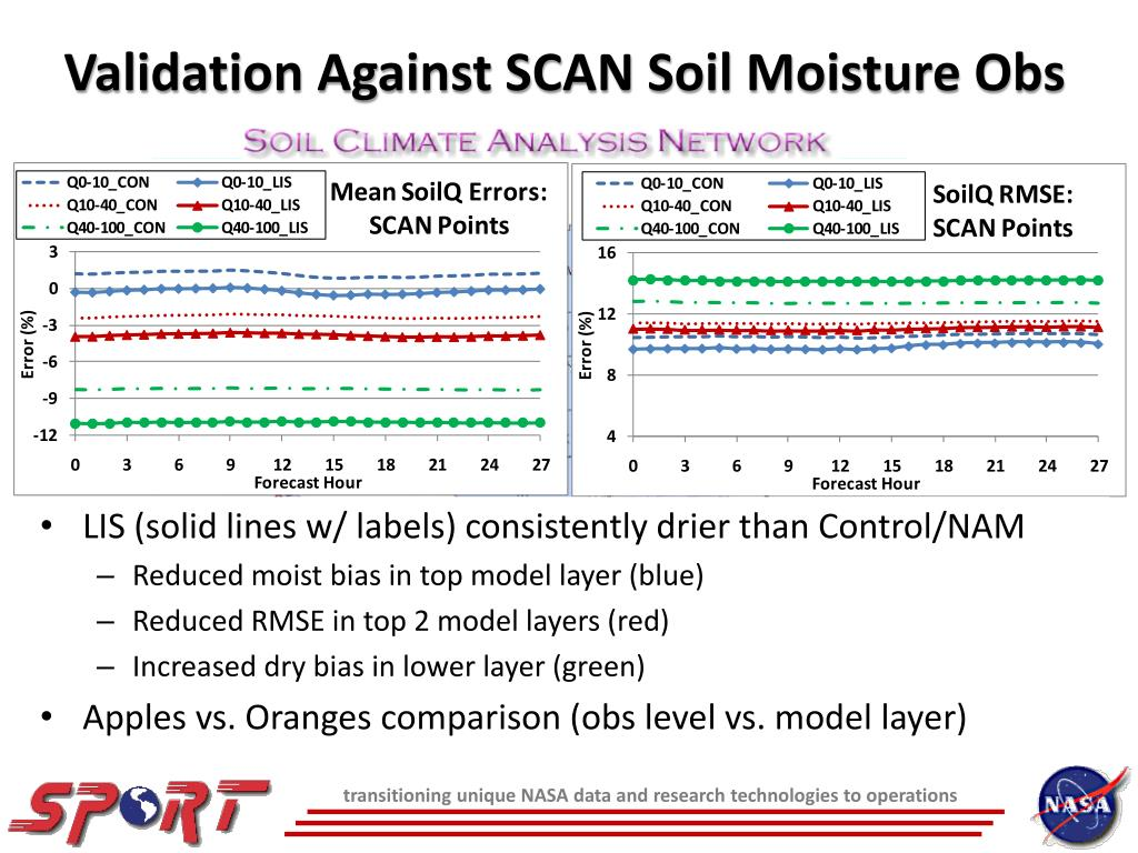 Validation Against SCAN Soil Moisture Obs