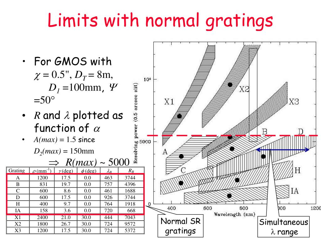 Limits with normal gratings