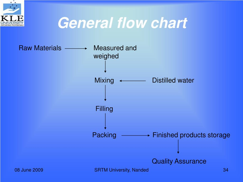 General flow chart