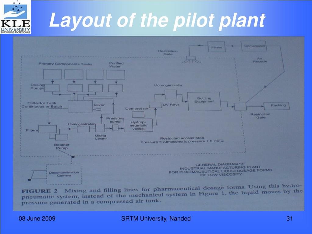 Layout of the pilot plant