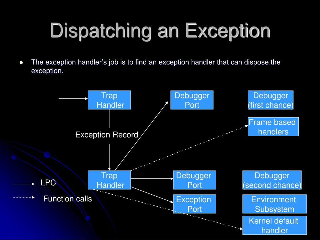 Dispatching an Exception