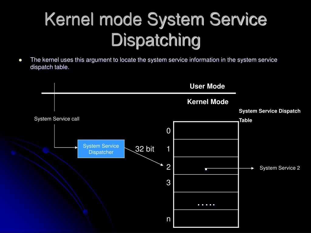 Kernel mode System Service Dispatching